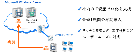 SharePoint on Cloud導入イメージ
