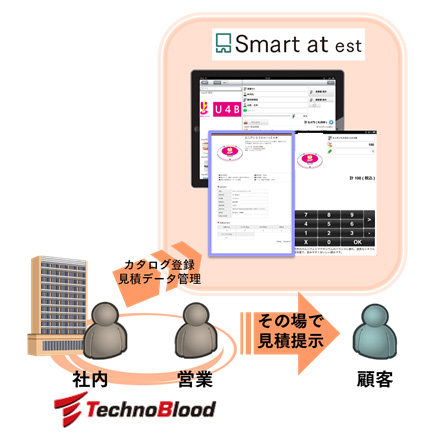 Smart at est ご利用イメージ