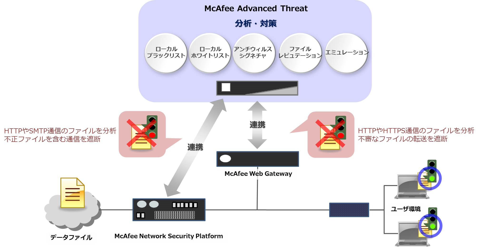 McAfee Advanced Threat Defense