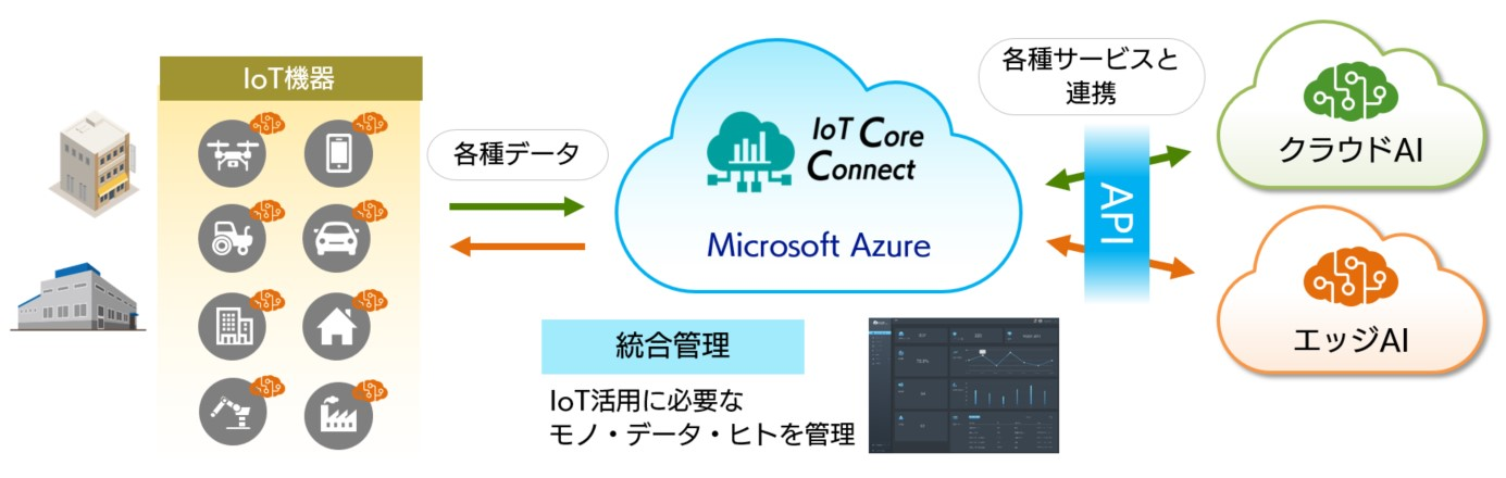 IoT Core Connect サービスの全体イメージ