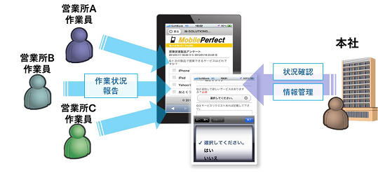 『Mobile Perfect SP』安否確認サービスの使用イメージ