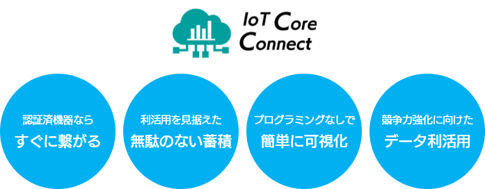 IoT Core Connect