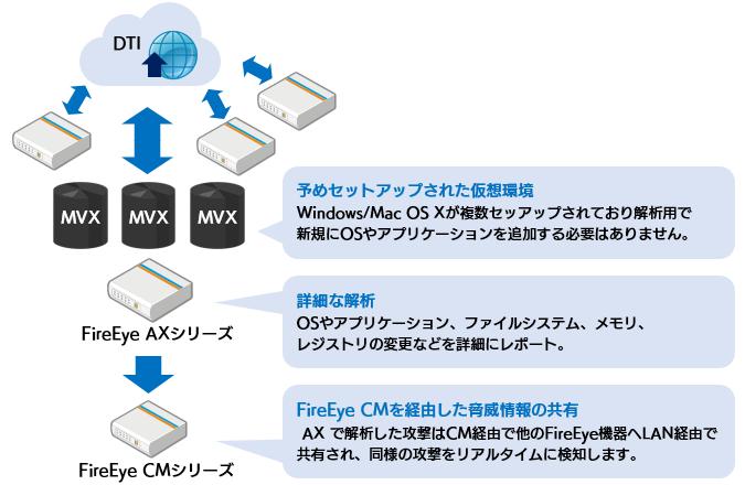 FireEye CM シリーズ | ソフトバンク・テクノロジー (SBT)