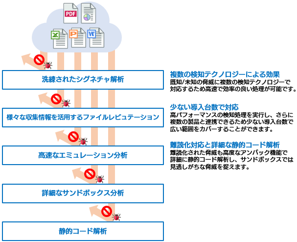 McAfee ATD の概要