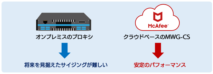 McAfee Web Gateway Cloud Service を利用した場合