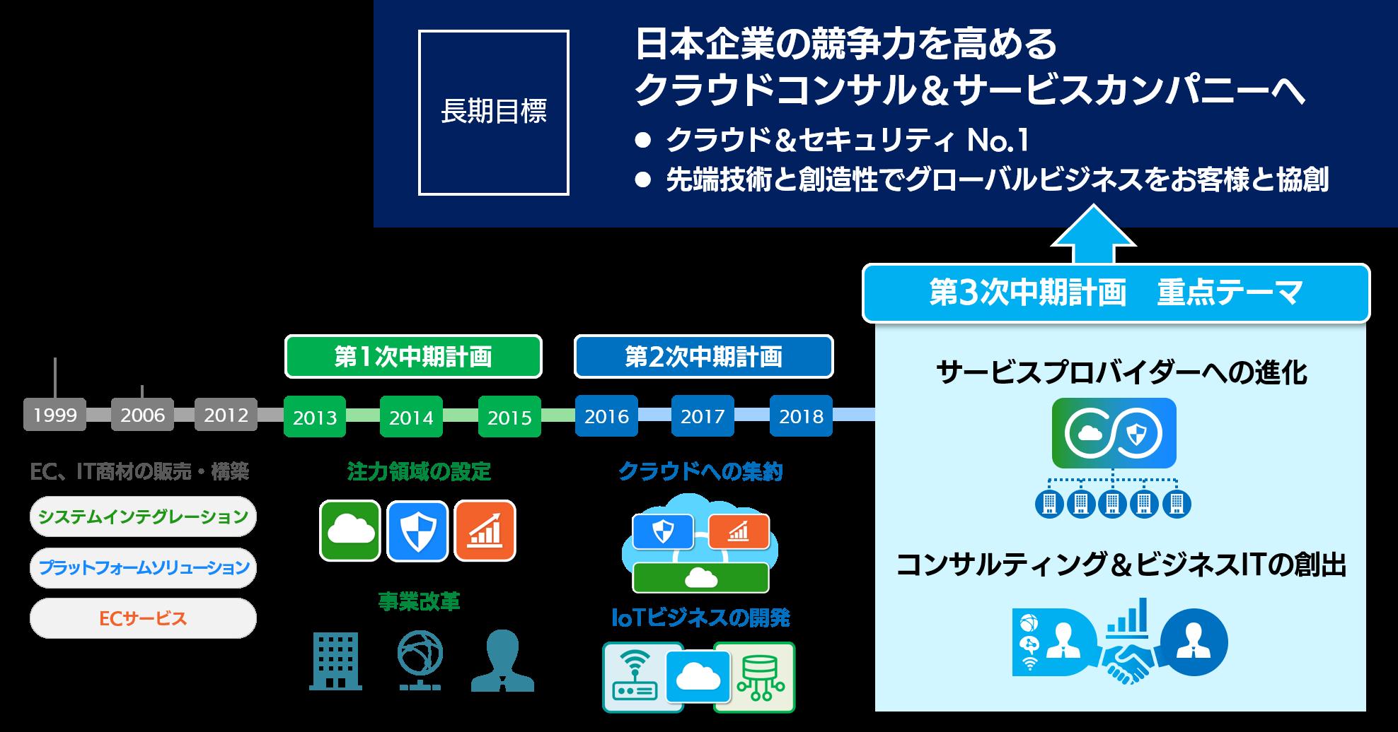 中期経営計画 | SBテクノロジー (SBT)