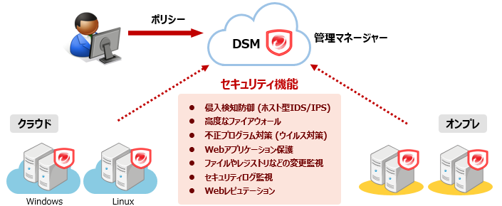 Trend Micro Deep Security as a Serviceの概要図