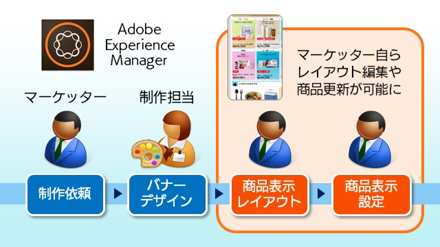Adobe Experience Manager イメージ図