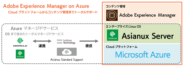 Adobe Experience Manager on Azure の概念図