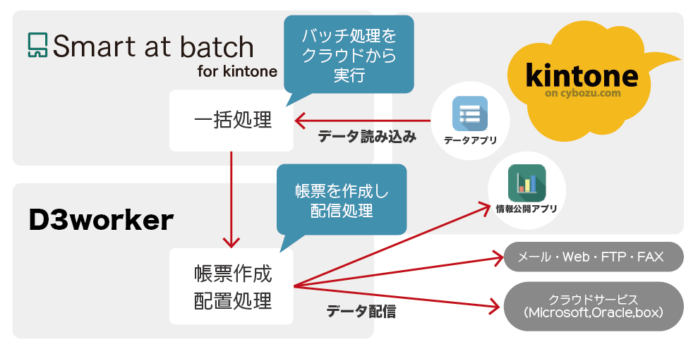 Smart at batch for kintoneのイメージ