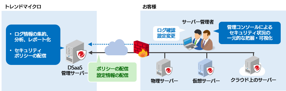 trend micro deep security as a service ソフトバンク テクノロジー