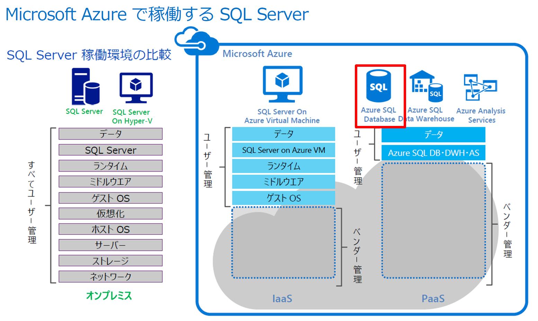 データ sql 型 server