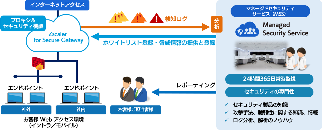MSS for Secure Gateway の概要
